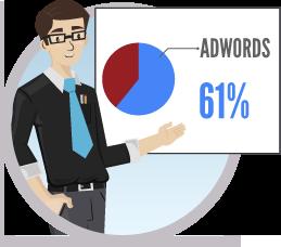 Políticas do Google Ads: Política de Terceiros