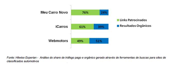 Análise de tráfego pago e orgânico para sites de carros