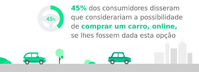 Compra online de carros