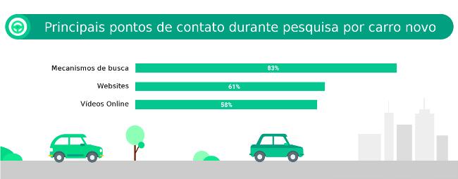 Digital domina pré-compra de carros