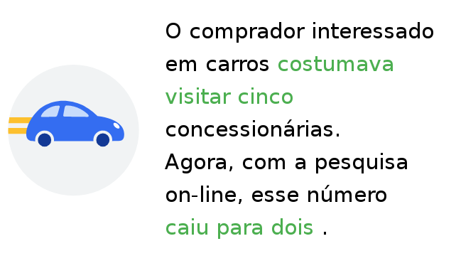 Divulgar carros e concessionárias na internet