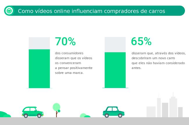 Influência dos vídeos online sobre compradores de carros