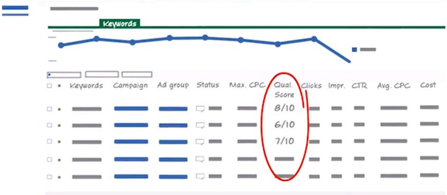 google-adwords-indice-qualidade