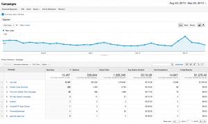 Google Ads e Google Analytics relatórios aplicativos móveis