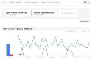 Pesquisas por bandas para casamento e formatura no Google Trends