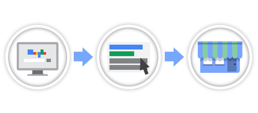Google meu negócio e as extensões de local do Google AdWords