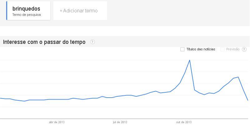 Volume de buscas por brinquedos no google trends