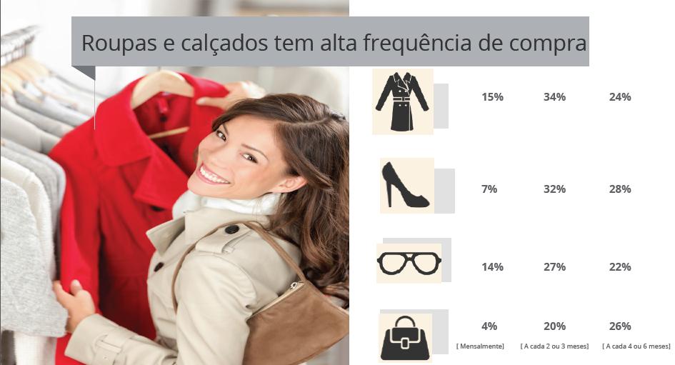 Frequência de compra de calçados e sapatos
