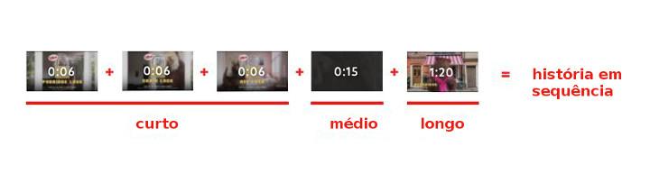 Bumper Ads usado em vídeos sequenciais