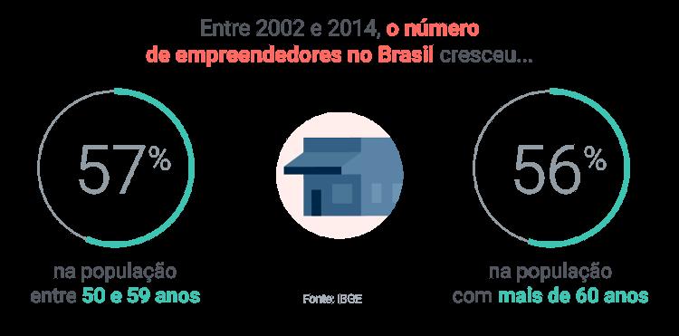 Empreendedores idosos no Brasil