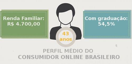 Perfil dos consumidores online brasileiros