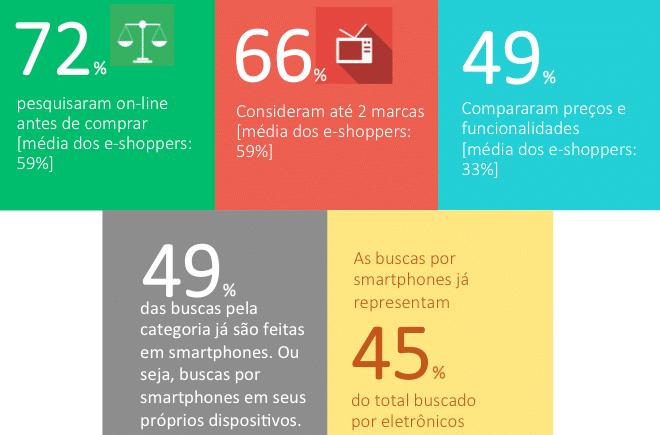 Pesquisa online de usuários smartphone