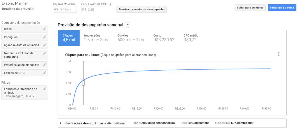 Previsão de desempenho do planejador da rede de display