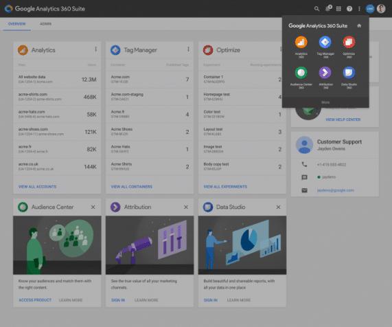 Suíte do Google Analytics 360