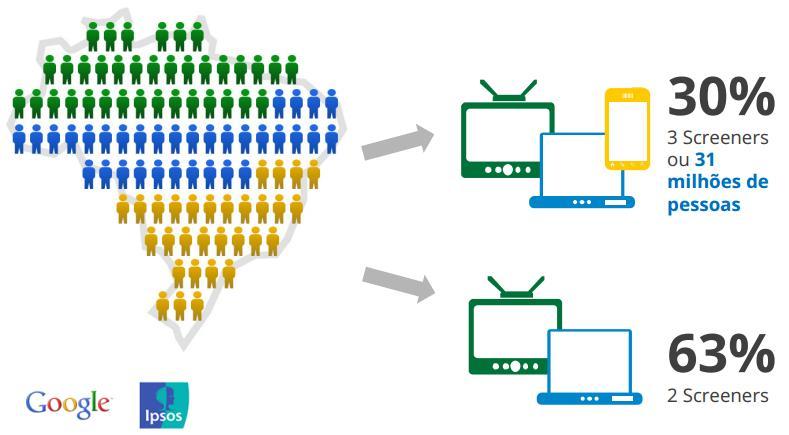 Consumidores multi-tela