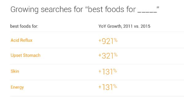Alimentos funcionais no google