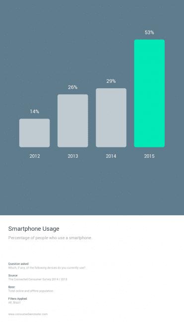 Usuários smartphone no Brasil