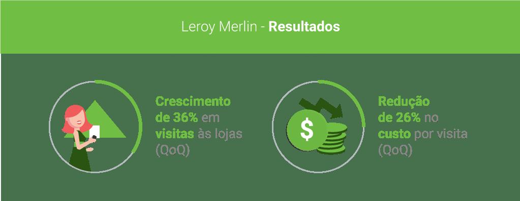Leroy Merlin e resultados das estratégias omnichannel