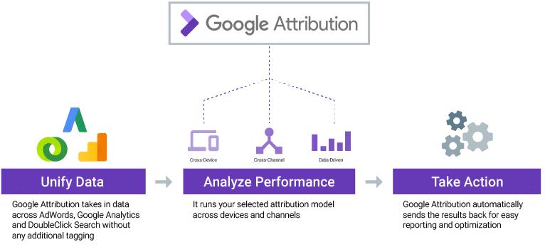 Google Atribuição