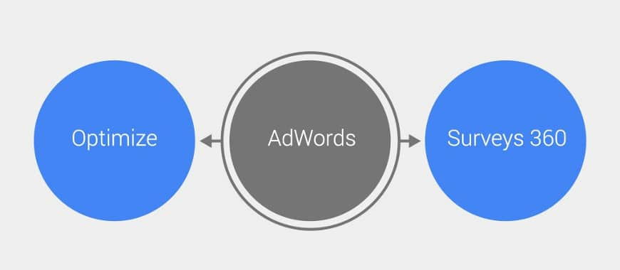 Integração optimize adwords e surveys 360