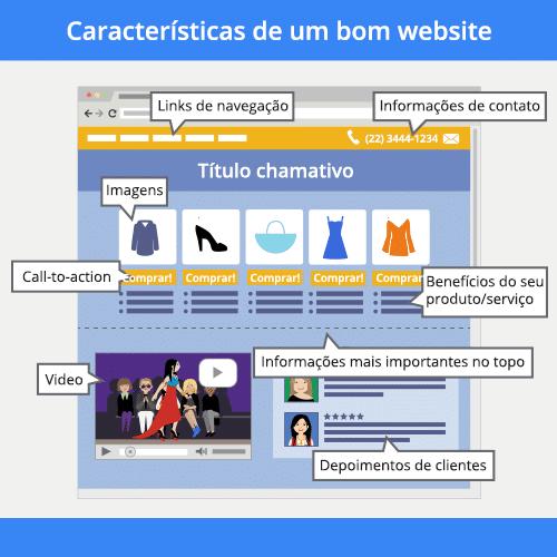 Características de site de qualidade