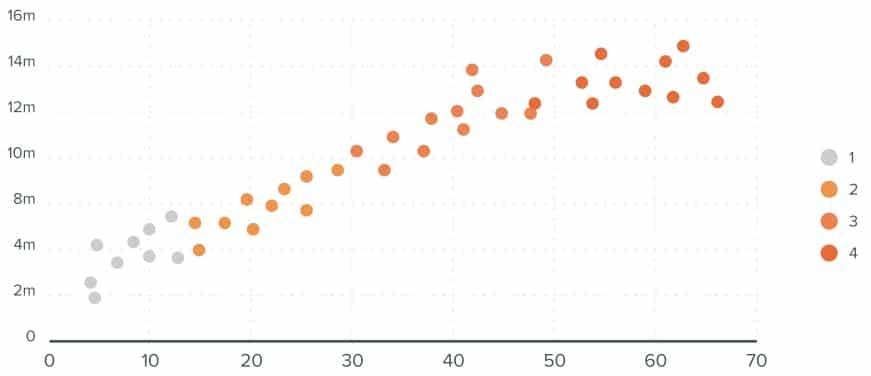 Gráfico dispersão