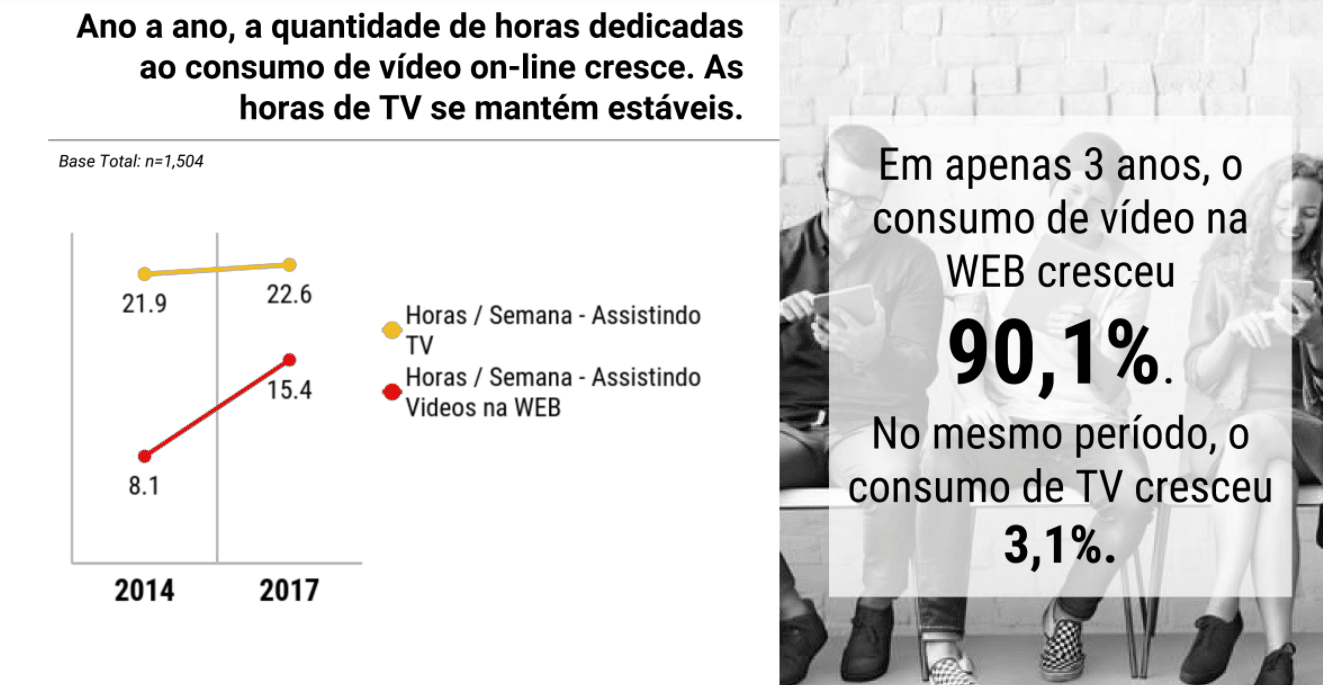 Consumo vídeos no youtube