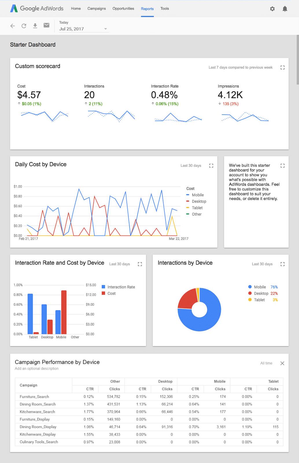 Paineis google adwords