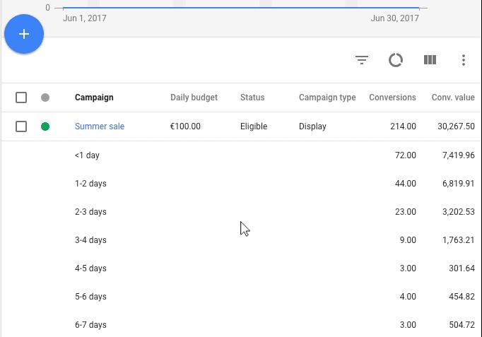 quantos dias clientes levam para comprar