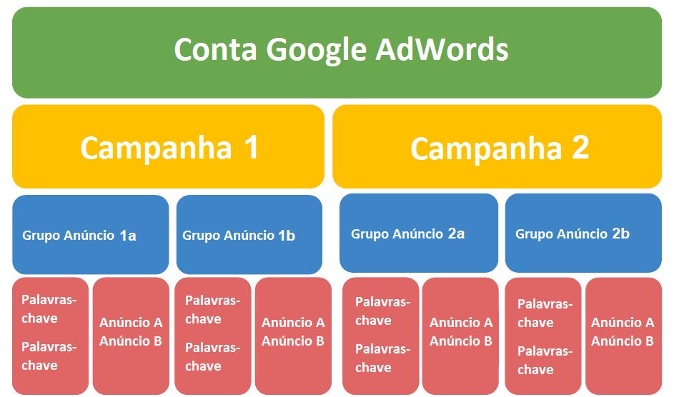 estrutura campanha google adwords