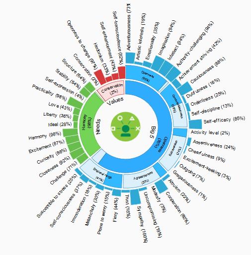 Watson Personality Insights