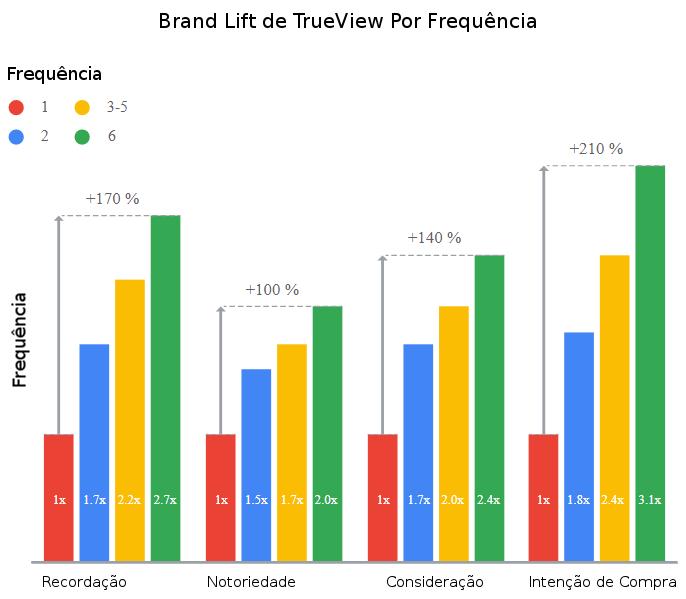 Importância da frequência de anúncios