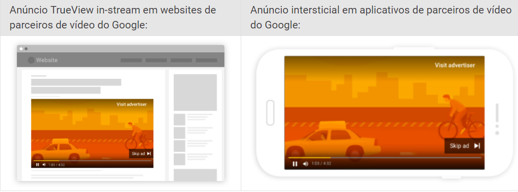 Parceiros de vídeo do google ads