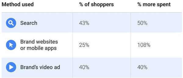 Influência do digital nos bens de consumo