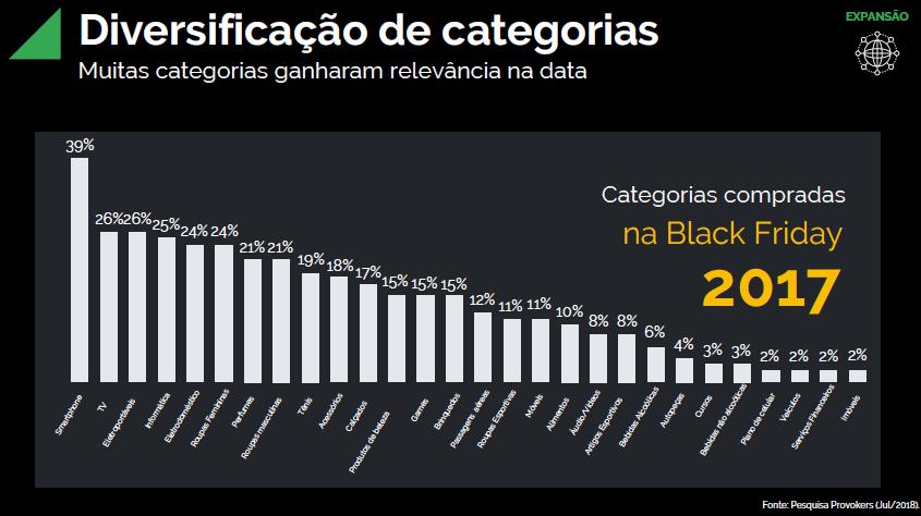 Categorias compradas black friday
