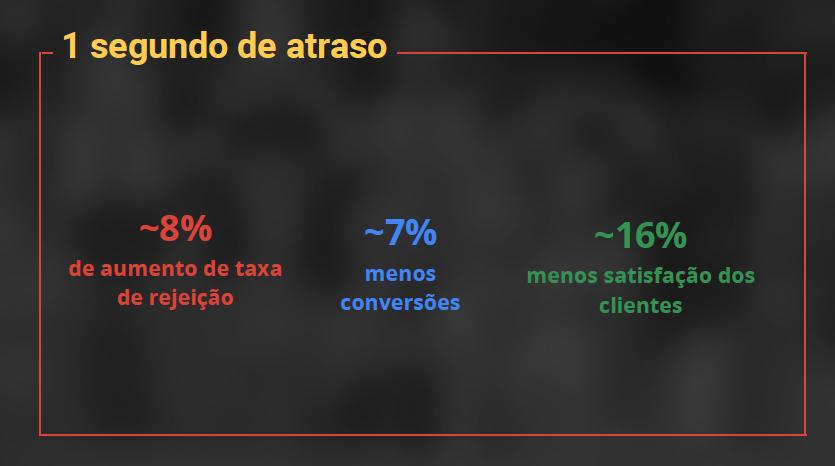 Efeitos do atraso no carregamento dos sites