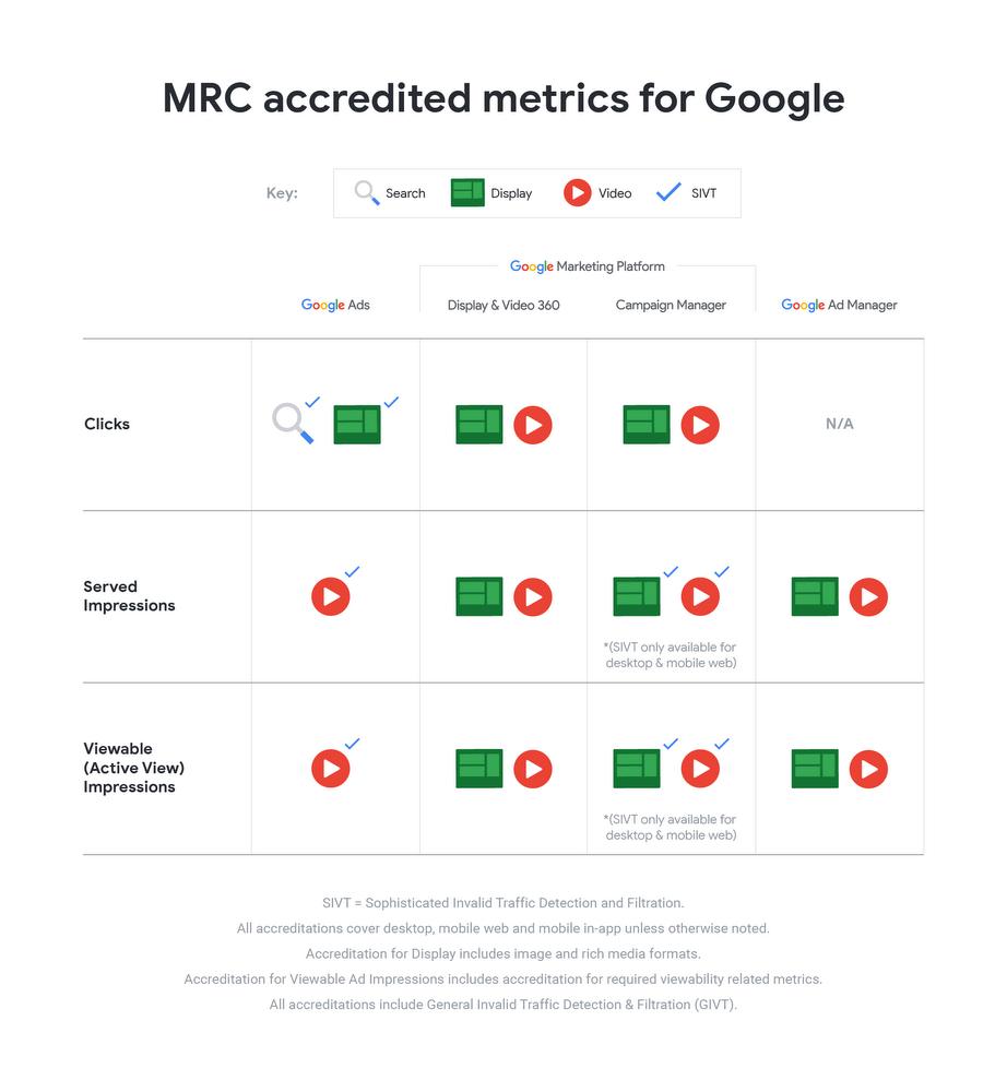 Métricas credenciadas mrc