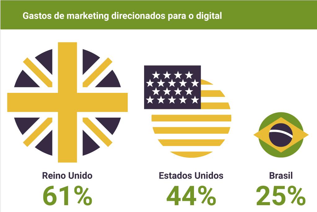 Gastos marketing direcionados para digital