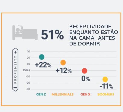 Dados pesquisa sobre receptividade das pessoas diante de anúncios, antes de dormirem