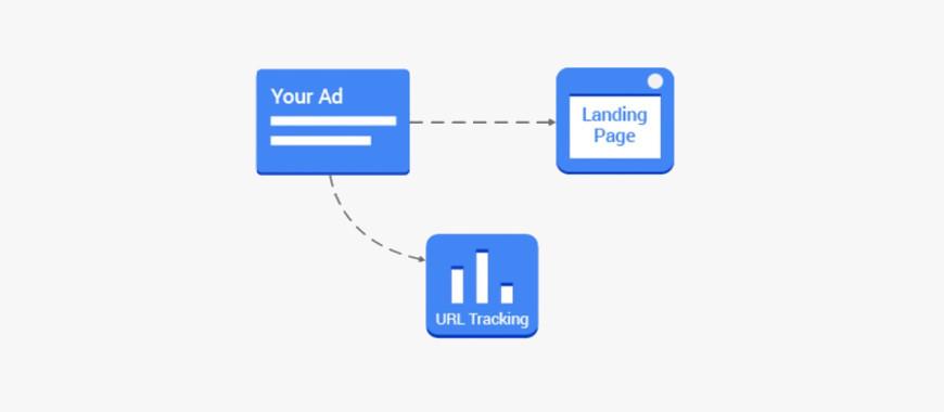 Google Ads Disponibiliza Acompanhamento Paralelo Para Rede de Display