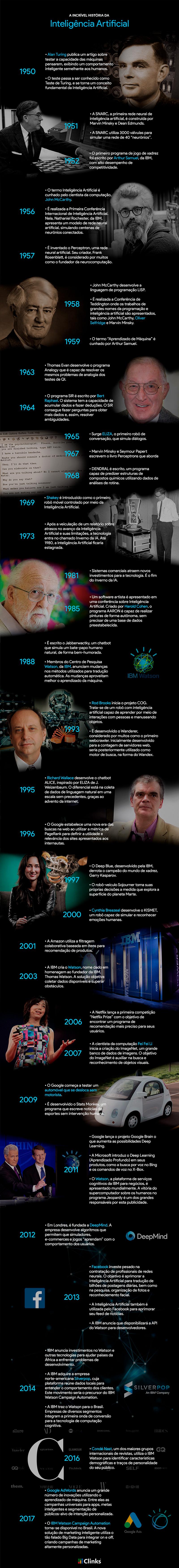 Infográfico História da Inteligencia Artificial - Clinks