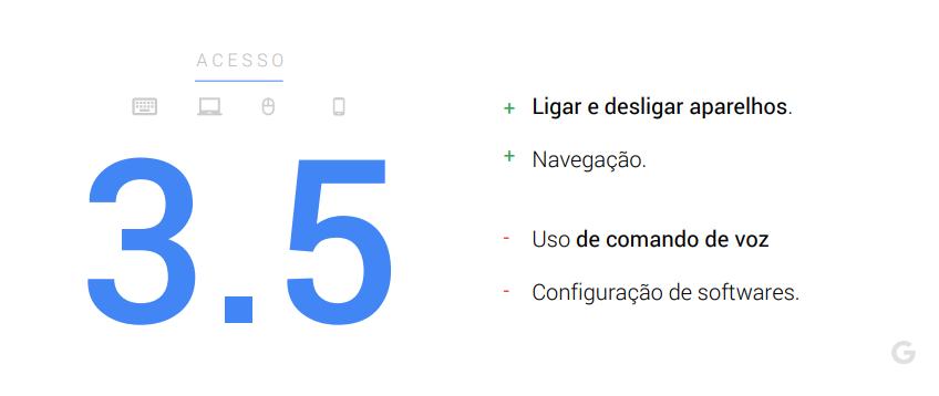 Acesso - maturidade digital dos brasileiros