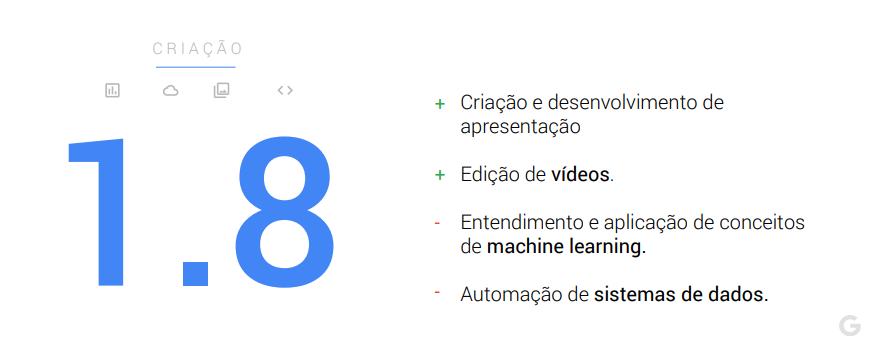 Criação - Maturidade digital dos brasileiros