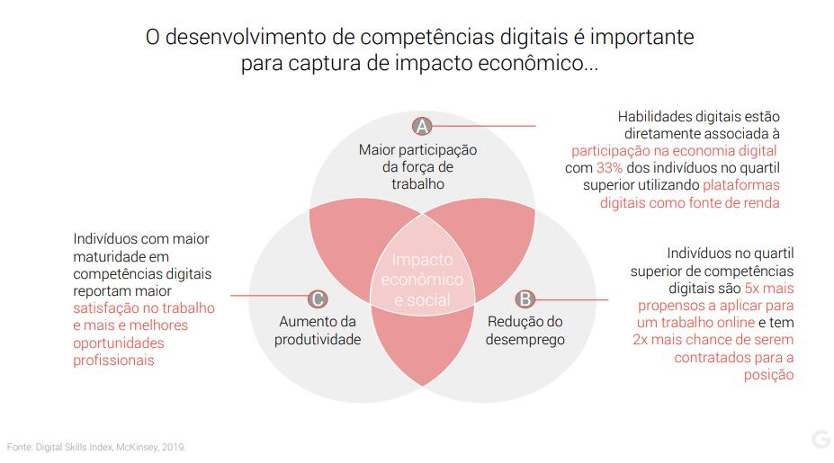 Desenvolvimento das capacidades digitais