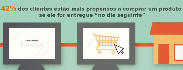 """42% dos clientes estão mais propensos a comprar um produto se ele for entregue """"no dia seguinte"""""""