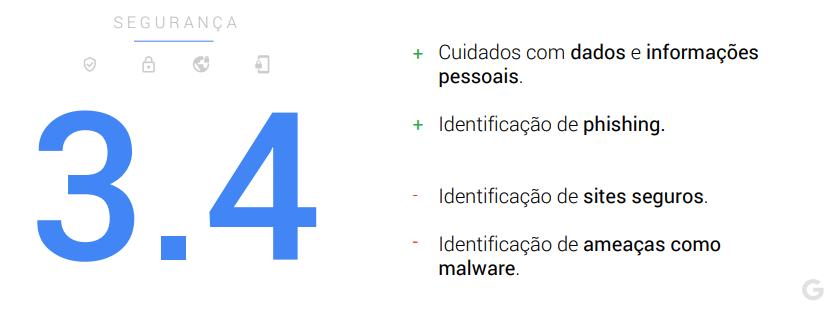 Segurança - maturidade digital dos brasileiros
