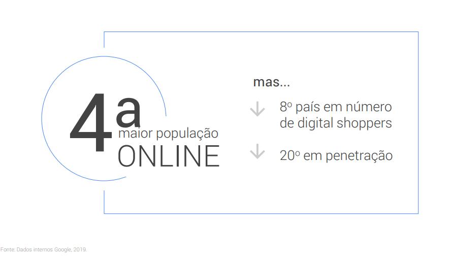 Uso de tecnologias pelos brasileiros