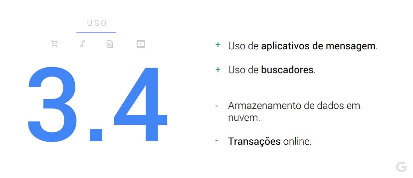 Uso de tecnologias - Maturidade digital dos brasileiros