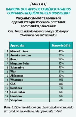 Apps mais utilizados nas compras