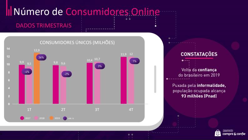 Dados Sobre Compras Online – 1° Trimestre 2019